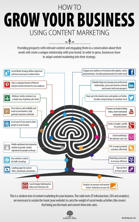 Grow Your Business Using Content Marketing   Visual.ly   Curating ... What for ?! Marketing de contenu et communication inspirée   Scoop.it