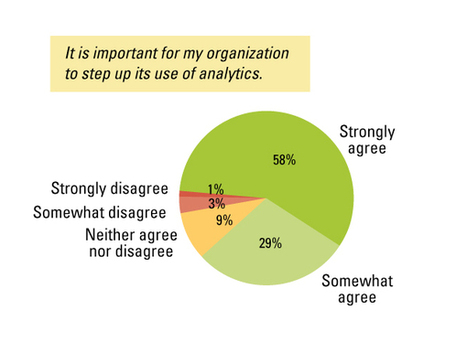 Raising the Bar With Analytics | MIT Sloan Management Review | HR Analytics and Big Data @ Work | Scoop.it