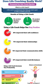 Infographic: Does Coaching Really Work? The Benefits of Coaching Your Clients Should Know! | All About Coaching | Scoop.it