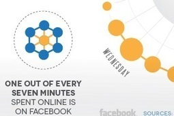 What Does a Day in Social Media Look Like? [Infographic] | All About Social Media! | Scoop.it