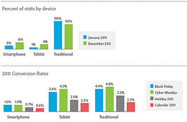 Adobe Digital Marketing Study Finds Tablets Rule For Shopping | CMO.com | Technology Thought Leadership | Scoop.it