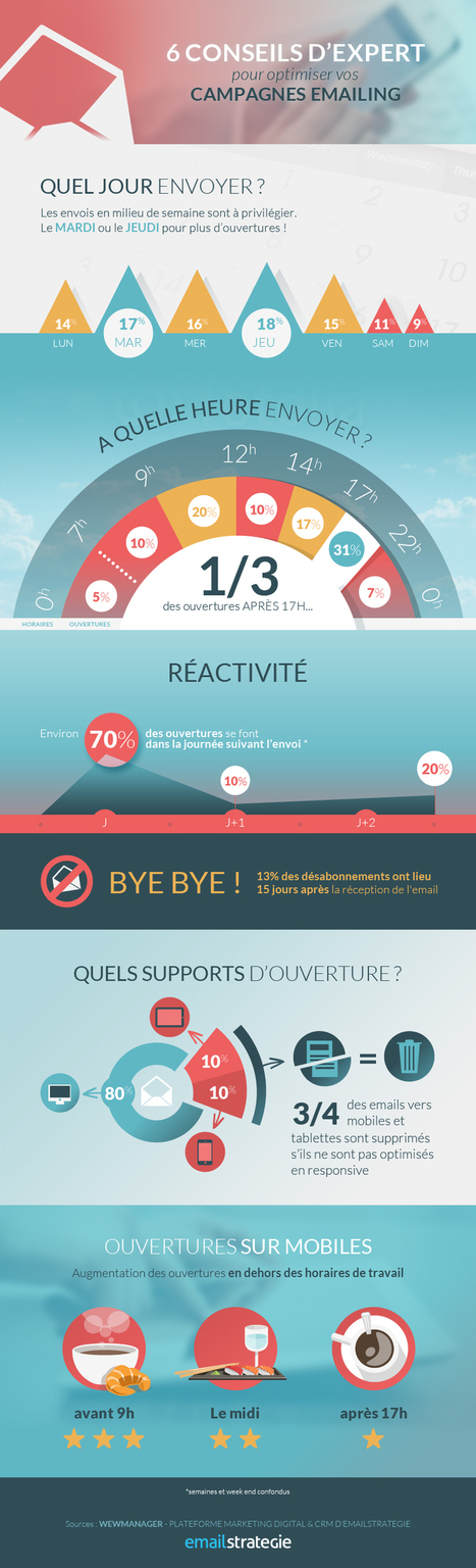 [Infographie] Optimisez vos campagnes d'infolettres | Time to Learn | Scoop.it