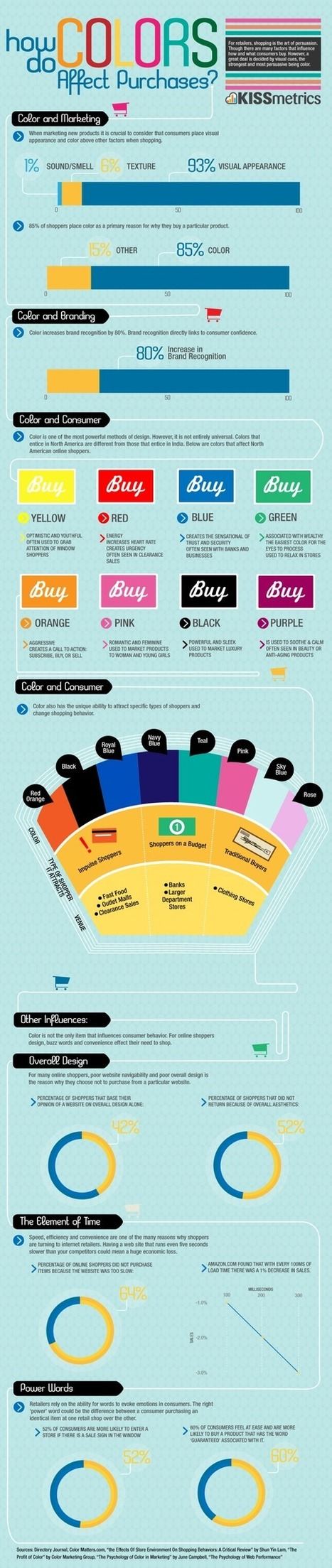 How do colors affect purchases? | What Surrounds You | Scoop.it