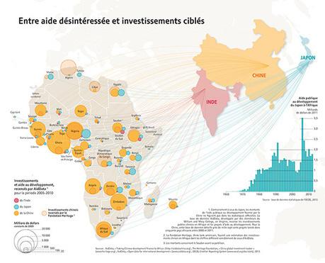 Entre aide désintéressée et investissements ciblés, par Cécile Marin (Le Monde diplomatique)   Géographie numérique   Scoop.it