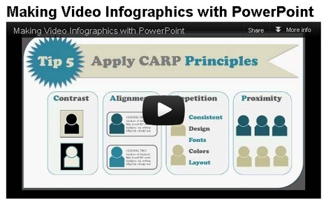 Using PowerPoint to Create Video Infographics | Create, Innovate & Evaluate in Higher Education | Scoop.it