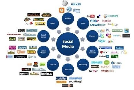 isuper : I will manually do 12 PR7 to PR10 SEO social bookmarks for $5 on www.fiverr.com | iSuper | Scoop.it