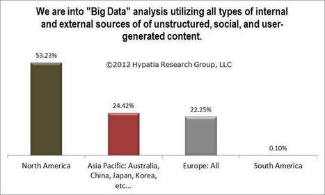 Big Data Analytics: Descriptive, Diagnostic, Predictive, & Prescriptive Analytics!   Big Data Technology, Semantics and Analytics   Scoop.it