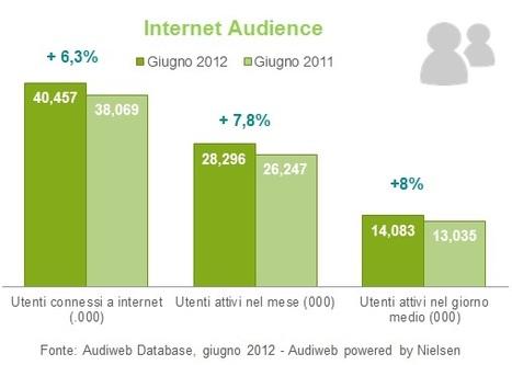 Audiweb dati Giugno 2012, aumentano gli italiani connessi | InTime - Social Media Magazine | Scoop.it