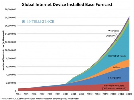 Here Comes The Internet Of Things - Business Insider Australia | Smart and Wearable Things (IoT) | Scoop.it