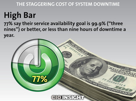 The Staggering Cost of System Downtime   digitalNow   Scoop.it