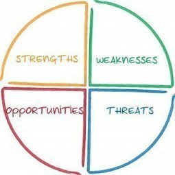 Analyse SWOT   Management   Scoop.it