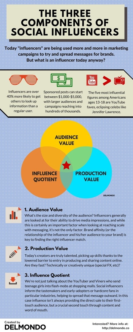 Three Elements of Working with Social Influencers in 2015 - Delmondo | Social Influence | Scoop.it
