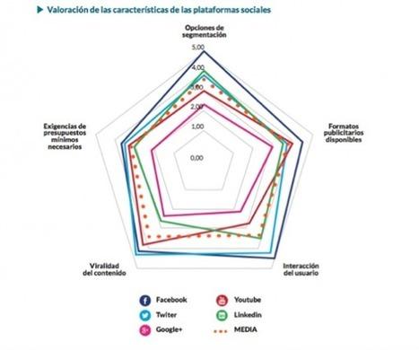 Estudio Social Paid Media Adigital Territorio creativo | Herramientas 2.0 | Scoop.it