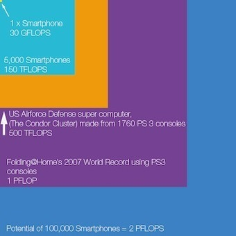 Sony : aidez la recherche médicale avec votre smartphone - Les Numériques   E-learning et E-Santé   Scoop.it