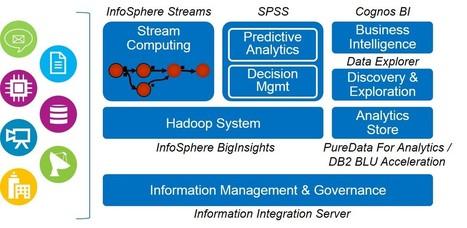 IBM in the Hadoop world | The Big Data Hub | EEDSP | Scoop.it