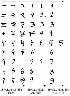 Du chiffre au nombre | Les différentes numérations | Scoop.it
