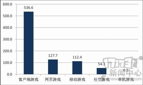 Chinese game market revenue reached 83.17 billion yuan accounted for 64.5 percent _ end tour news _17173.com Chinese online game game of the first portals | Chinese Cyber Code Conflict | Scoop.it
