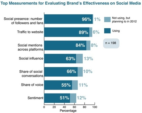 Social Media for Business   Social Media and your Brand   Scoop.it