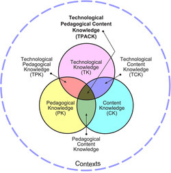TPACK and Web 2.0 | Helen_Parkhurst_diginieuws | Scoop.it