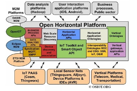 The Open Source Internet of Things has some big aspirations - Network World   Iot-bay   Scoop.it