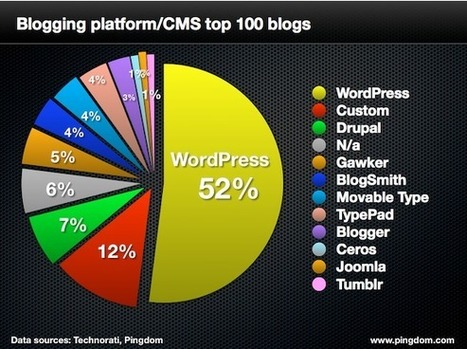 Study: WordPress Grabs More Share Of Top 100 Blogs - Marketing Land - Marketing Land | WordPress ideas and support | Scoop.it