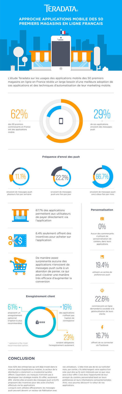 M-Commerce : zéro pointé en personnalisation... | M-CRM & Mobile to store | Scoop.it