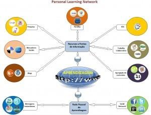 E-aprendendo » My PLE | Ambiente Pessoal de Aprendizagem | Scoop.it