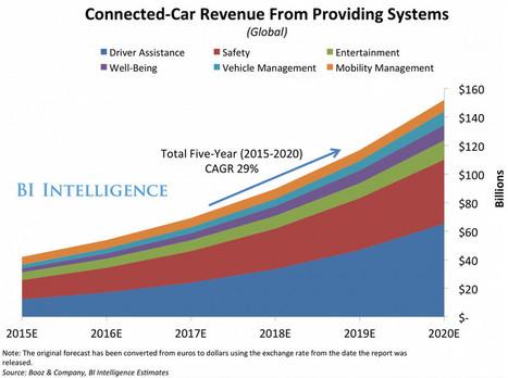 Les services connectés en voiture représenteront $152 milliards #driverlesscar #IoT #IdO   Transport terrestre- ground transportation   Scoop.it