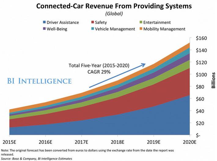 Les services connectés en voiture représenteront $152 milliards | Internet du Futur | Scoop.it