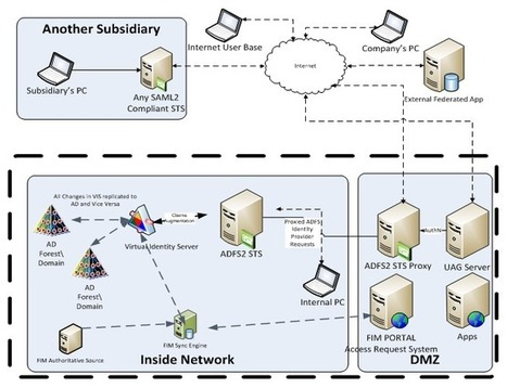 Microsoft Architecture for Identity & Access Management (IAM) - Part 1 - Overview | JANUA - Identity Management & Open Source | Scoop.it