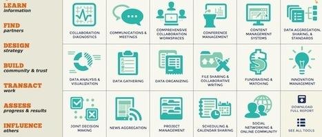 Trouvez les outils qu'il vous faut pour travailler ensemble | Réseaux sociaux, réseaux sociaux d'entreprise, réseaux collaboratifs... | Scoop.it