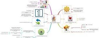 Blog de Alberto Barbero: Las 7 claves para hacer mapas mentales | Searching & sharing | Scoop.it