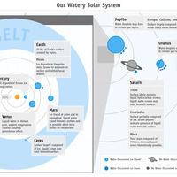 A map of all the water in the solar system | Space matters | Scoop.it