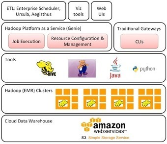 The Netflix Tech Blog: Hadoop Platform as a Service in the Cloud | INTERFACES & SERVERS | Scoop.it