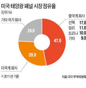 美-中, 태양광 시장 놓고 '무역전쟁' | International Trade - Korean View | Scoop.it