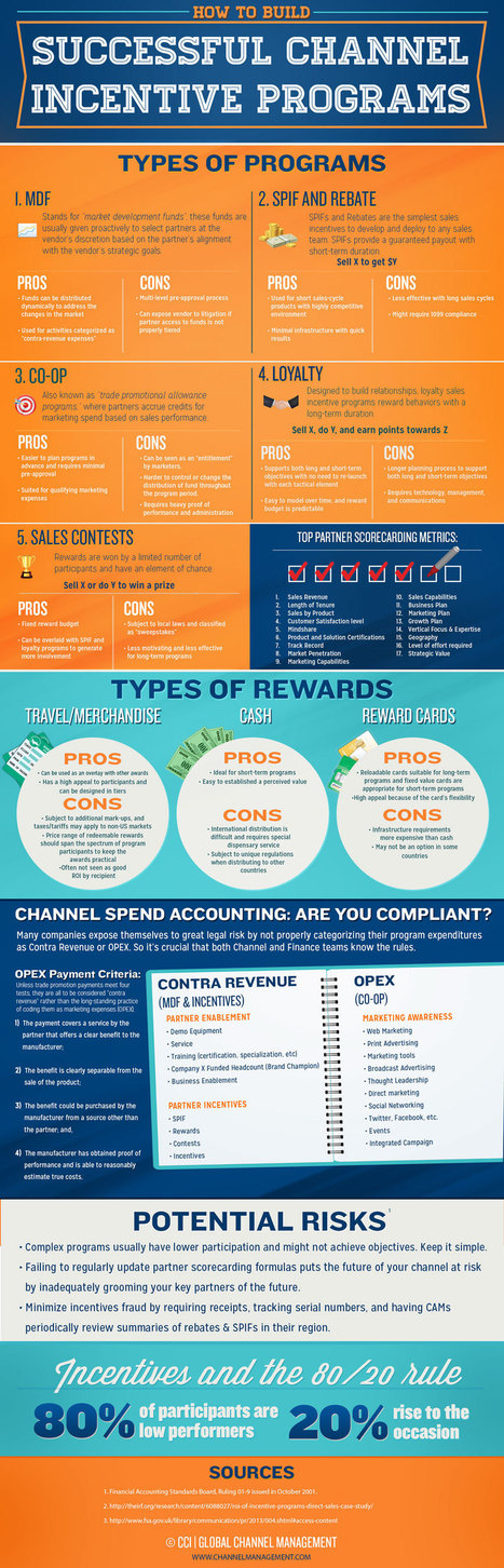 How To Build Successful Channel Incentive Programs[Infographic] | Amfas Tech - Tech Blog, Web & Internet Marketing Solutions | Channel Incentives Programs | Scoop.it