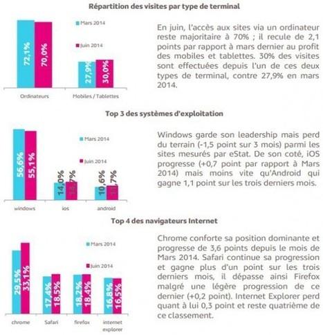 Web Analytics: En Juin 2014, Safari continue sa progression   Web Analytics par Médiamétrie eStat   Web-analytics-et-web-marketing   Scoop.it
