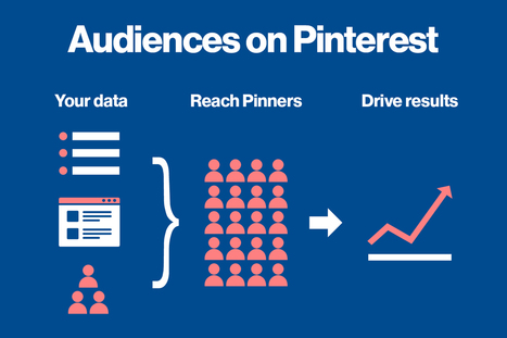 New targeting tools make Pinterest ads even more effective | Pinterest for Business | Scoop.it