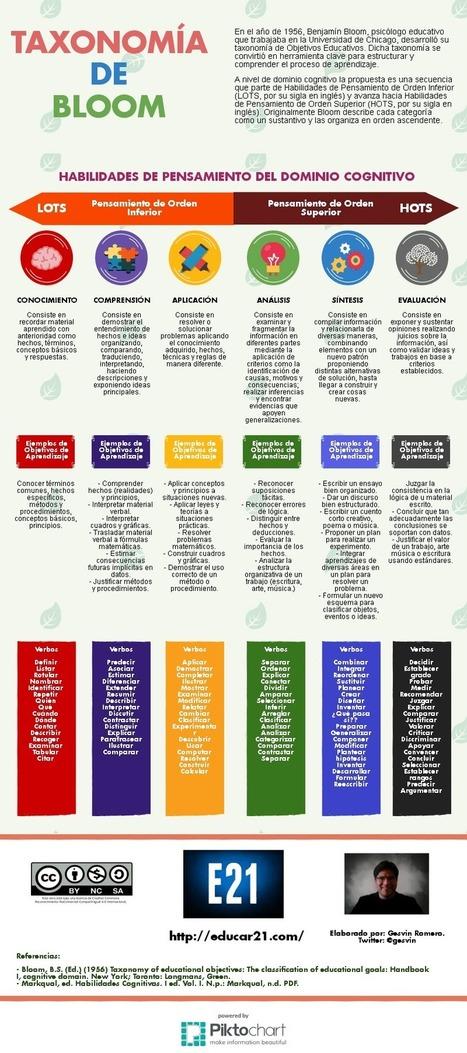 Taxonomía de Bloom – Habilidades, Objetivos y Verbos | Infografía | Experiencias educativas en las aulas del siglo XXI | Scoop.it