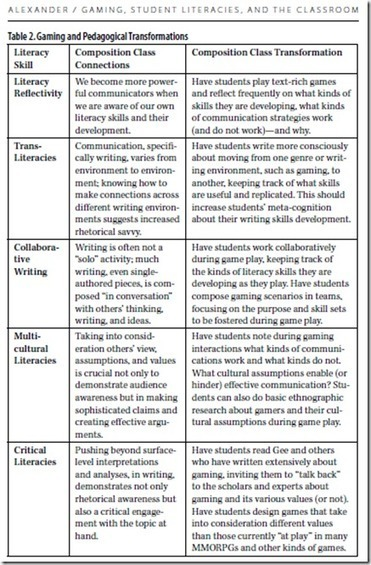 Writing and the Web - The Changing Nature of Text and Composition | literacy in the cloud | Scoop.it