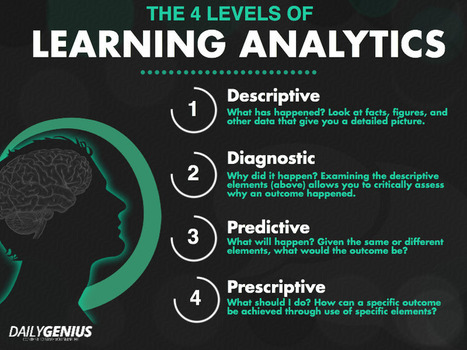 [Infografía] The 4 levels of learning analytics, explained | Realidad Aumentada + Learning Analytics | Scoop.it