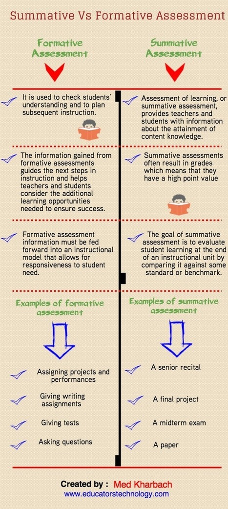 A Visual Chart on Summative Vs Formative Assessment ~ Infographic | EaD, TIC, aprendizaje, educación... | Scoop.it