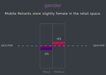 Smartphone-Reliant Shoppers Would Buy More With In-Store Mobile Tools I Luxury Daily | MOBILE | Scoop.it