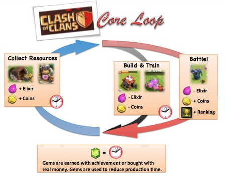 The Secrets Behind a $5M+ Per Day Mobile Game (Clash of Clans) - Nate Desmond | Explorations In Holistic Marketing | CustDev: Customer Development, Startups, Metrics, Business Models | Scoop.it