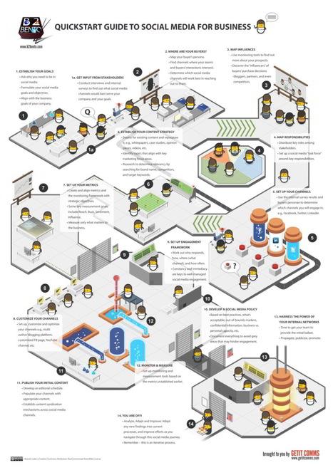 Médias sociaux : une méthodologie en 14 étapes | Choblab | Un noeud dans le mouchoir des médias sociaux | Scoop.it