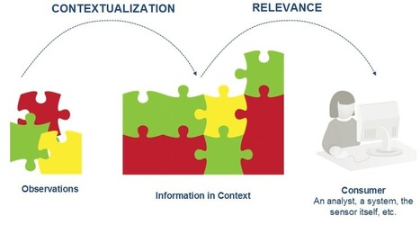 IBM Sensemaking And Privacy In The Big Data Realm | Big data in enterprise | Scoop.it