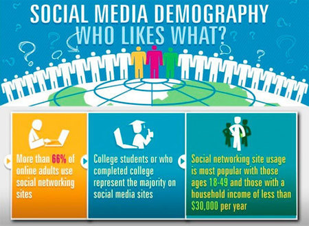 A Collection of 30 Insightful Social Media Infographics | Marshall Web | Scoop.it