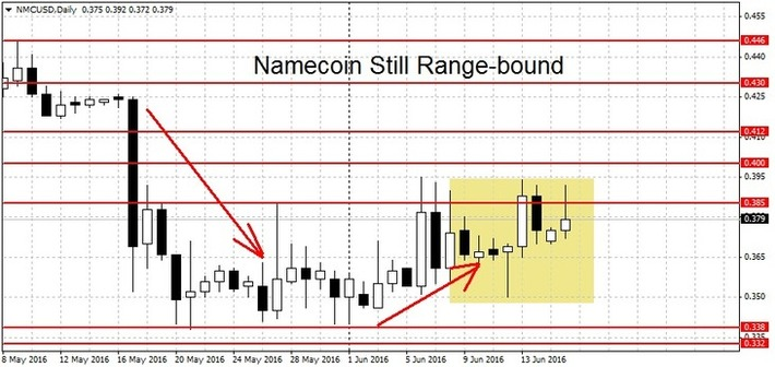 Namecoin and Peercoin Still Range-Bound | money money money | Scoop.it