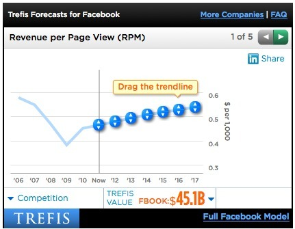 WordPress › Add Forbes Trefis Charts to Your Blog | Digital Strategies for Social Humans | Scoop.it