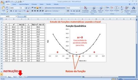 Estudo de funções matemáticas usando o Excel [Função Quadrática] ~ Prof. Edigley Alexandre | Funciones de variable real | Scoop.it